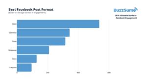 La tipologia dei post più performanti su Facebook